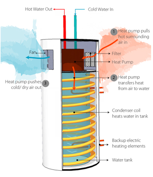 Heat Pump Water Heater Hybrid Water Heaters Water Heater