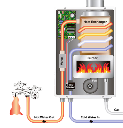 a tankless water heater is an water heating system that heats water only when itu0027s needed these spacesaving longlasting water heaters